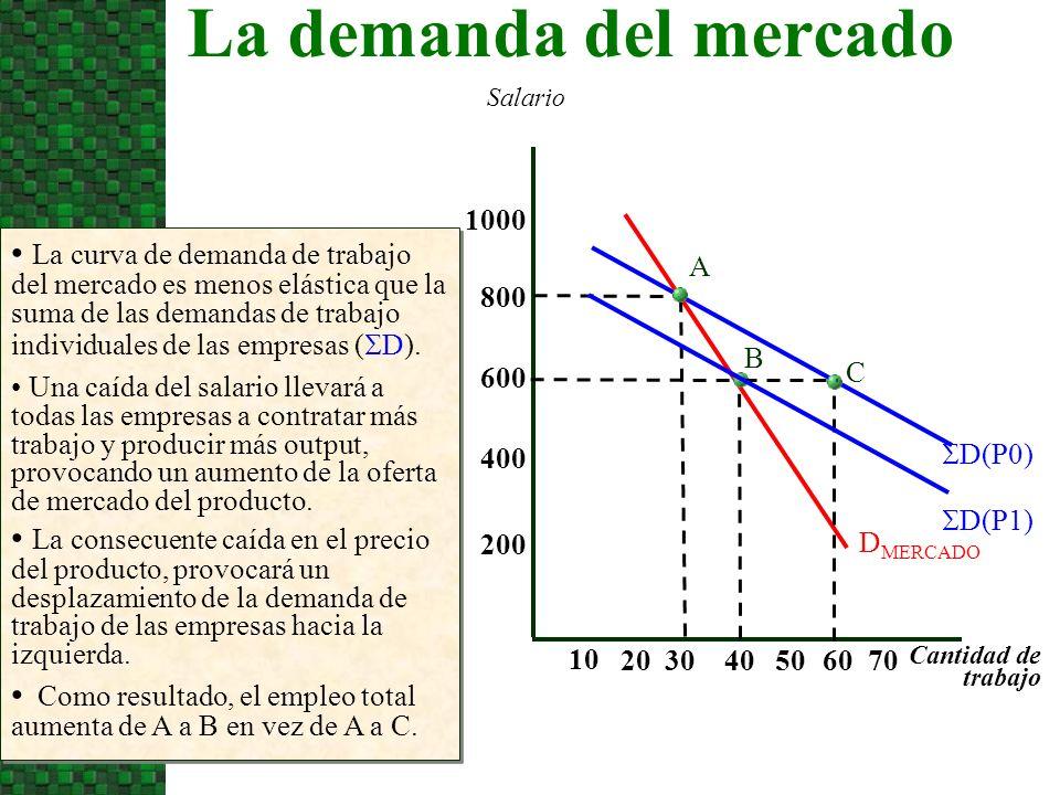 La demanda del mercado Salario. 1000.