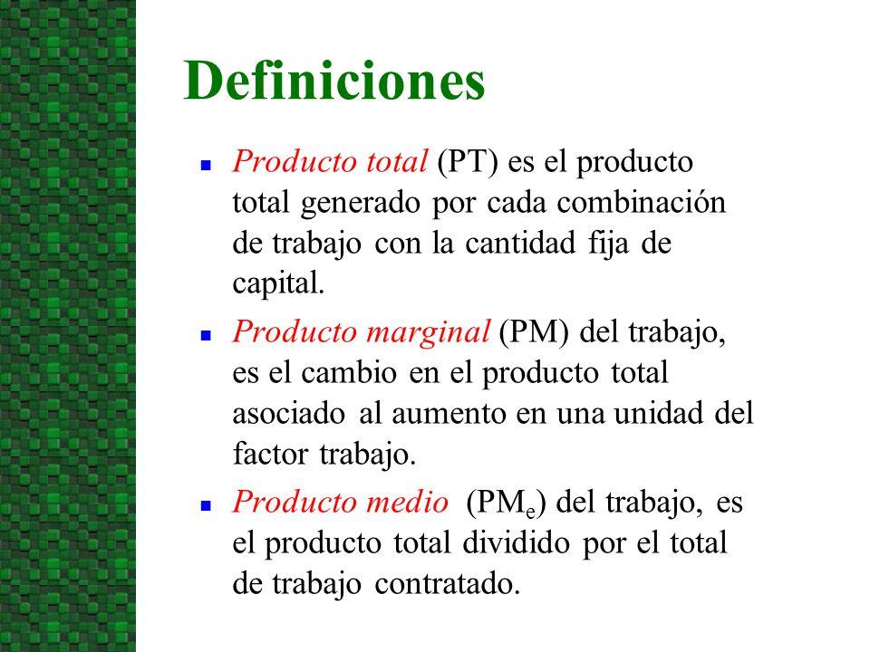 3/24/2017 Definiciones. Producto total (PT) es el producto total generado por cada combinación de trabajo con la cantidad fija de capital.