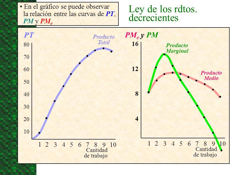 Ley de los rdtos. decrecientes