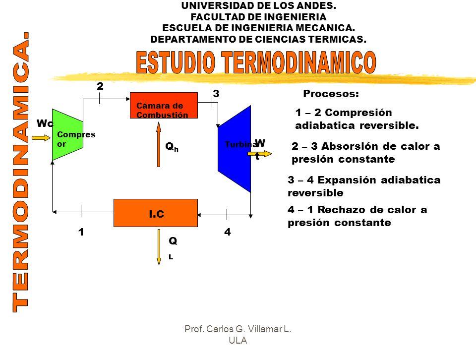 TERMODINAMICA. ESTUDIO TERMODINAMICO 2 3 Procesos: I.C QL Wc Qh Wt