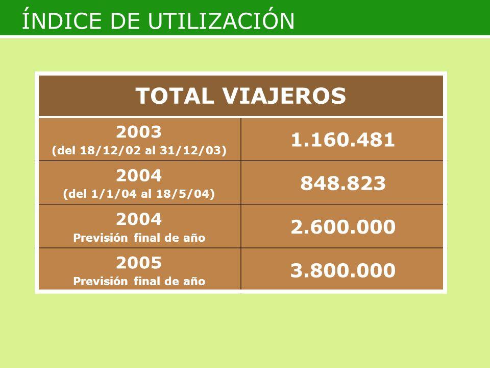ÍNDICE DE UTILIZACIÓN TOTAL VIAJEROS 1.160.481 848.823 2.600.000