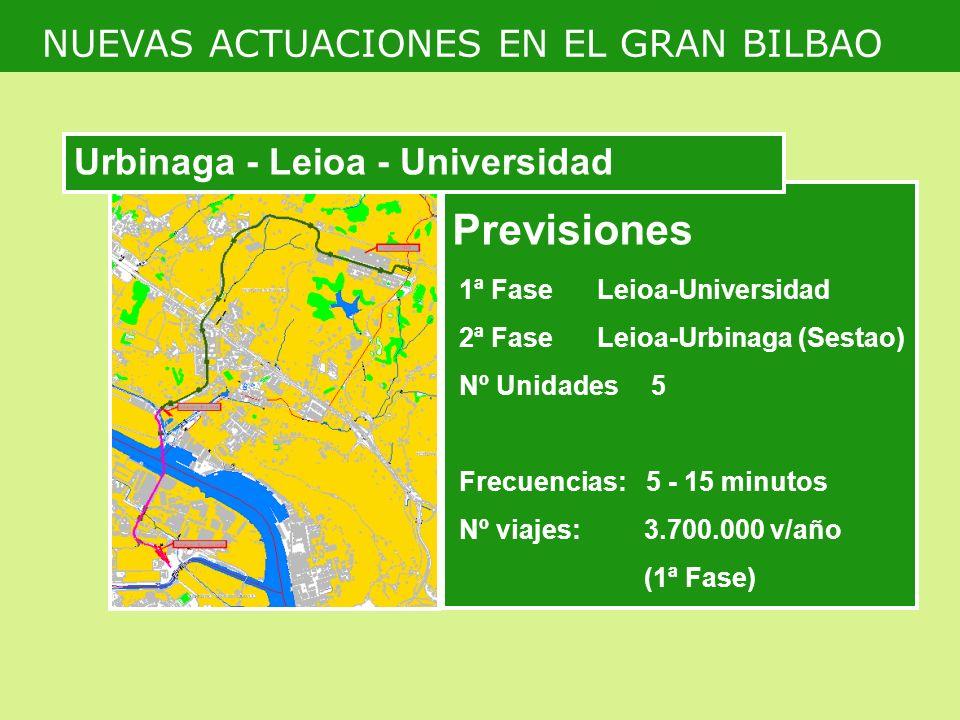Previsiones NUEVAS ACTUACIONES EN EL GRAN BILBAO