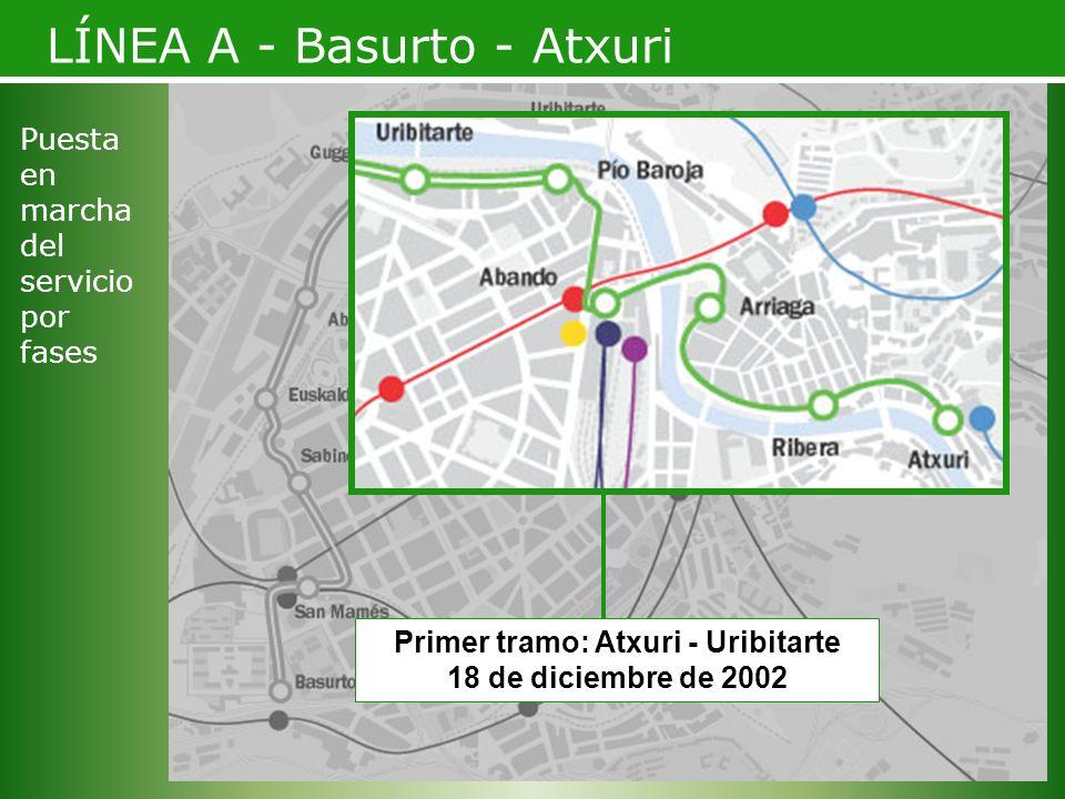 Primer tramo: Atxuri - Uribitarte