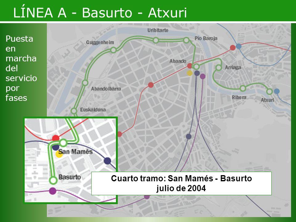 Cuarto tramo: San Mamés - Basurto