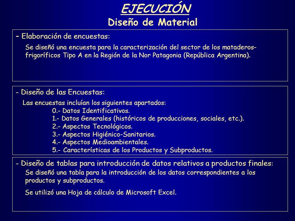 EJECUCIÓN Diseño de Material - Elaboración de encuestas: