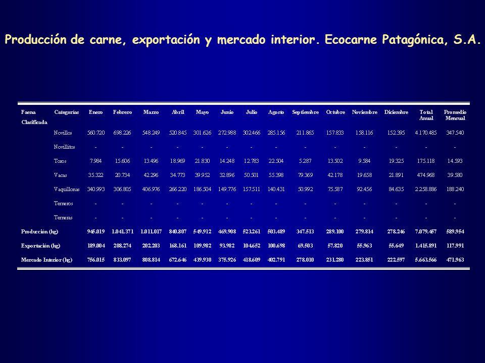 Producción de carne, exportación y mercado interior
