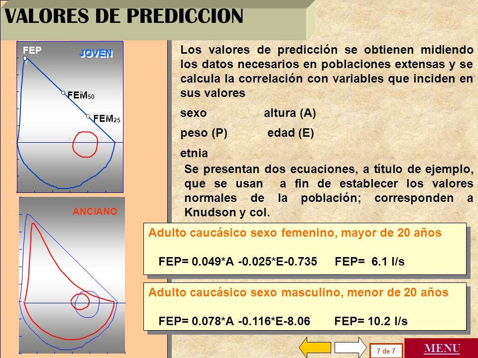 VALORES DE PREDICCION a. b. c. e. f. 1. 2. 3. 4. 5. 6. 8. FEM50. 50. FEM25. 25. FEP.