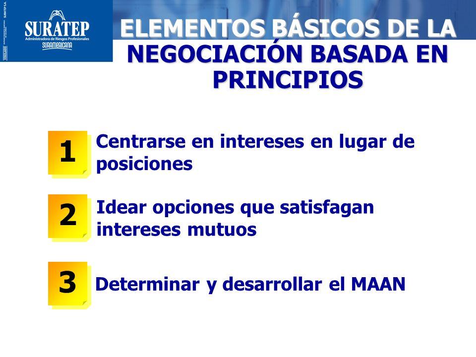 ELEMENTOS BÁSICOS DE LA NEGOCIACIÓN BASADA EN PRINCIPIOS