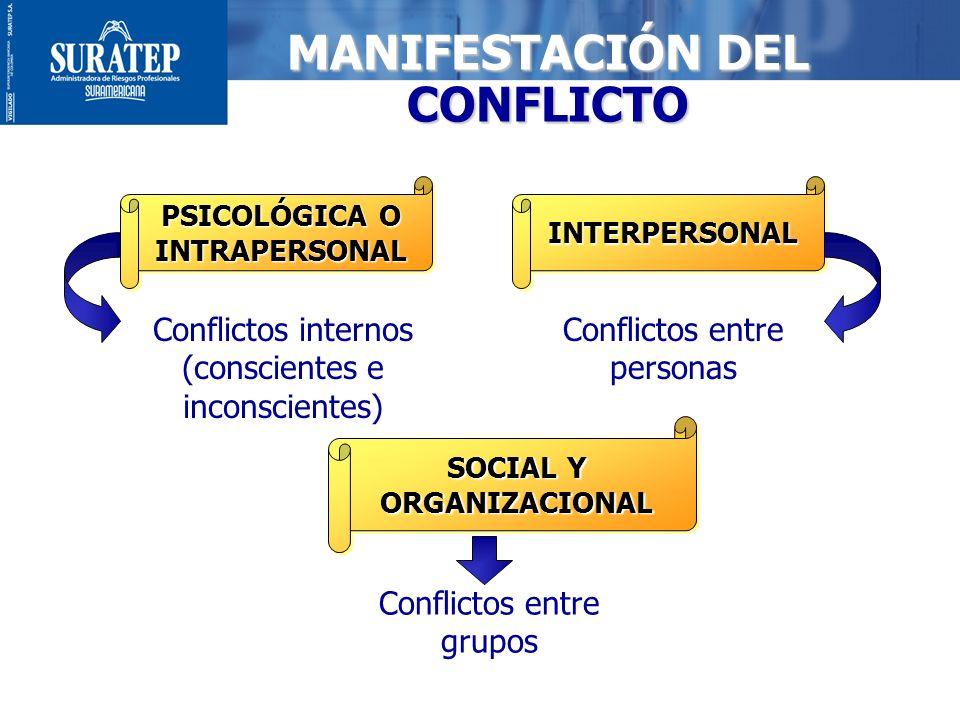 MANIFESTACIÓN DEL CONFLICTO