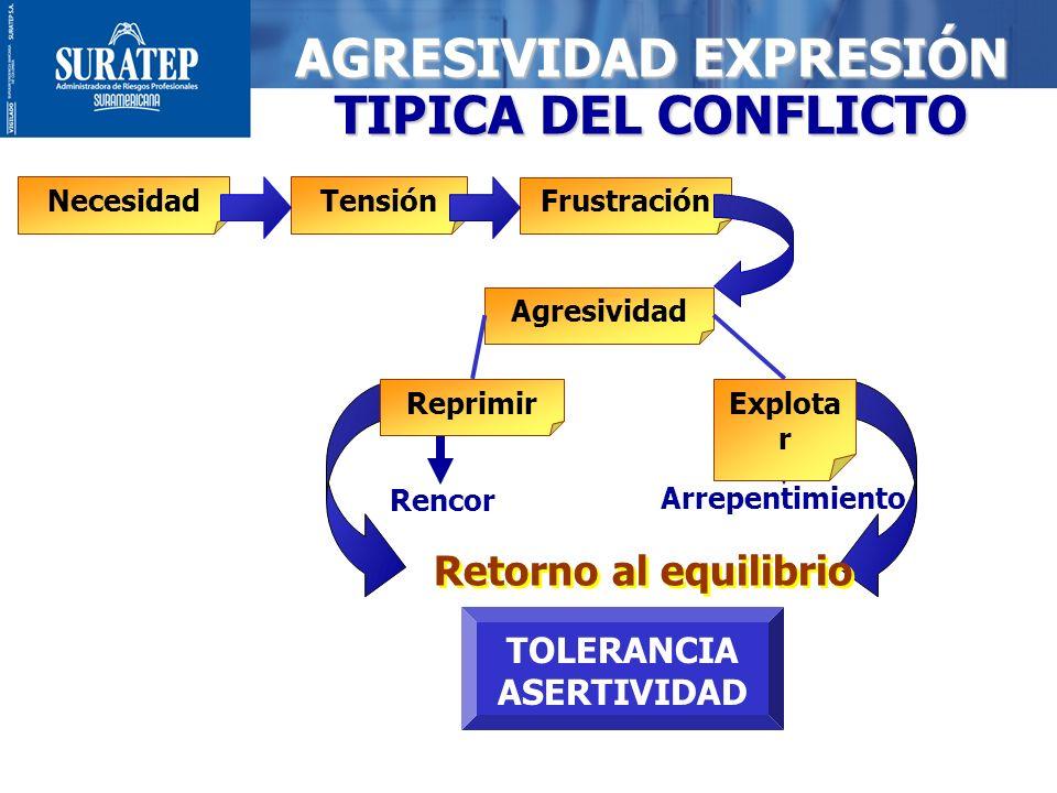 AGRESIVIDAD EXPRESIÓN TIPICA DEL CONFLICTO