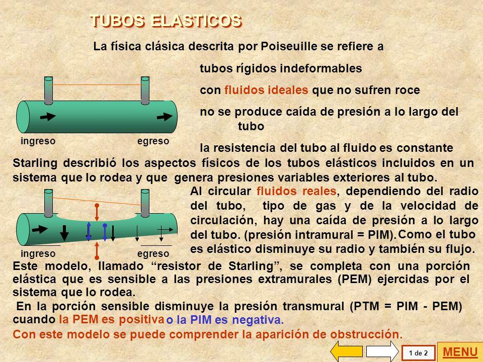 TUBOS ELASTICOS La física clásica descrita por Poiseuille se refiere a
