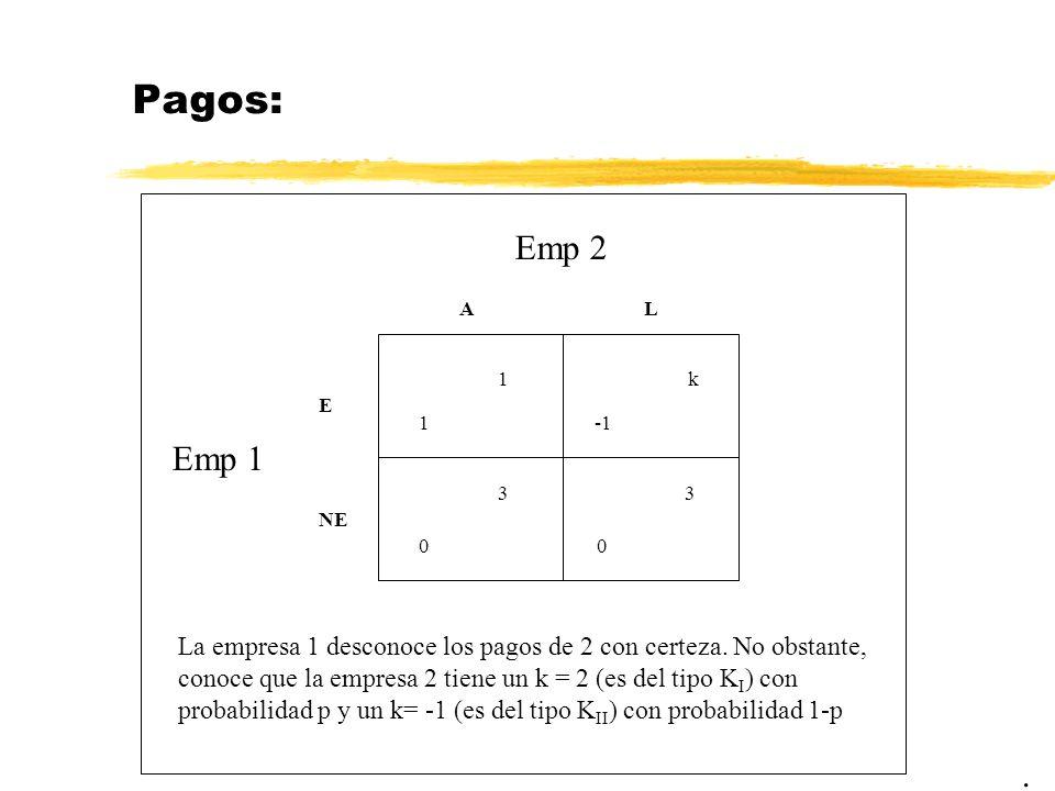 Pagos: Emp 2. A. L. 1. k. E. 1. -1. Emp 1. 3. 3. NE.