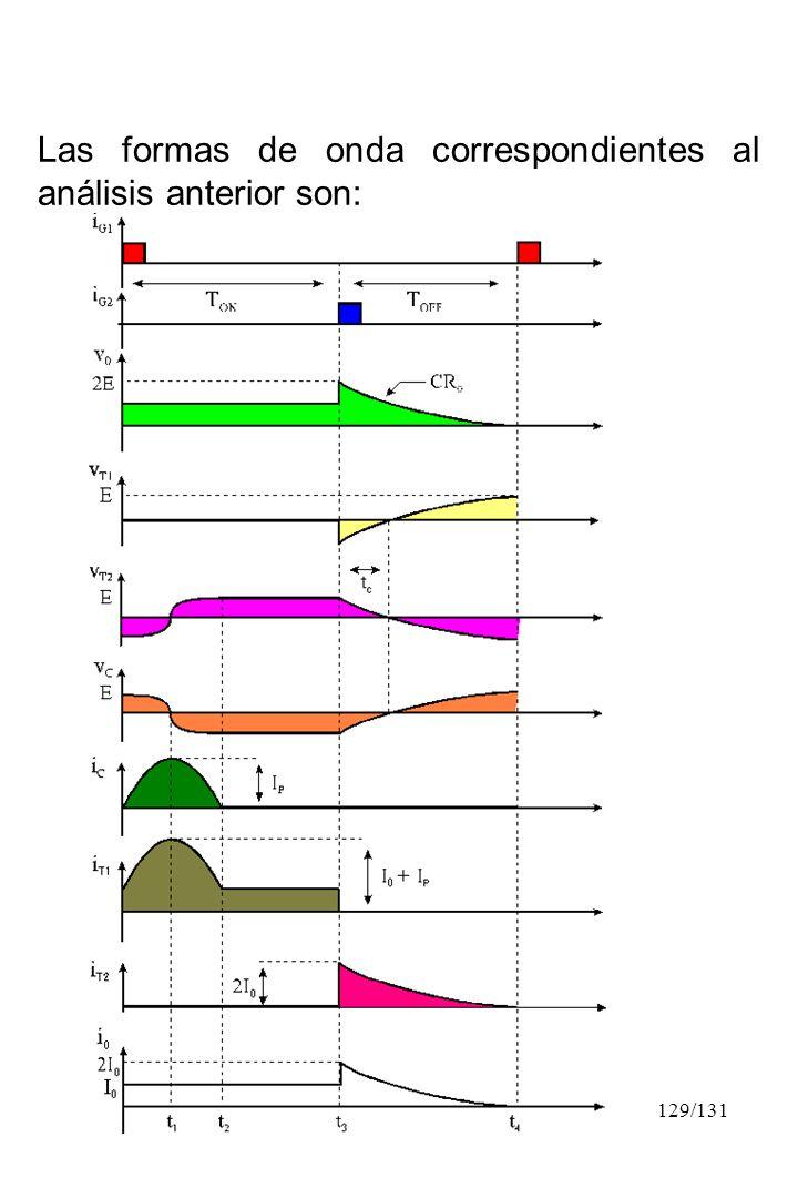 Las formas de onda correspondientes al análisis anterior son: