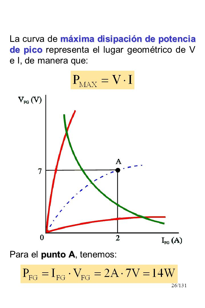 La curva de máxima disipación de potencia de pico representa el lugar geométrico de V e I, de manera que: