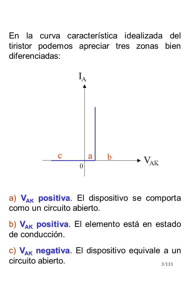 En la curva característica idealizada del tiristor podemos apreciar tres zonas bien diferenciadas: