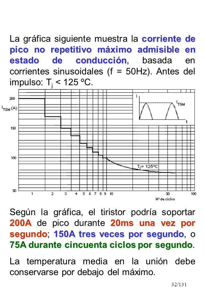 La gráfica siguiente muestra la corriente de pico no repetitivo máximo admisible en estado de conducción, basada en corrientes sinusoidales (f = 50Hz). Antes del impulso: Tj < 125 ºC.