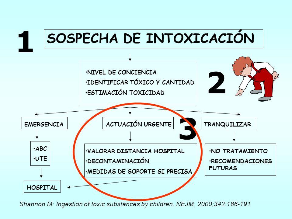 1 2 3 SOSPECHA DE INTOXICACIÓN