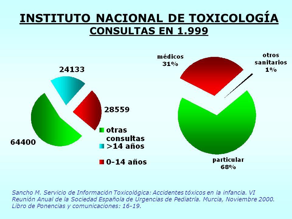 INSTITUTO NACIONAL DE TOXICOLOGÍA CONSULTAS EN 1.999