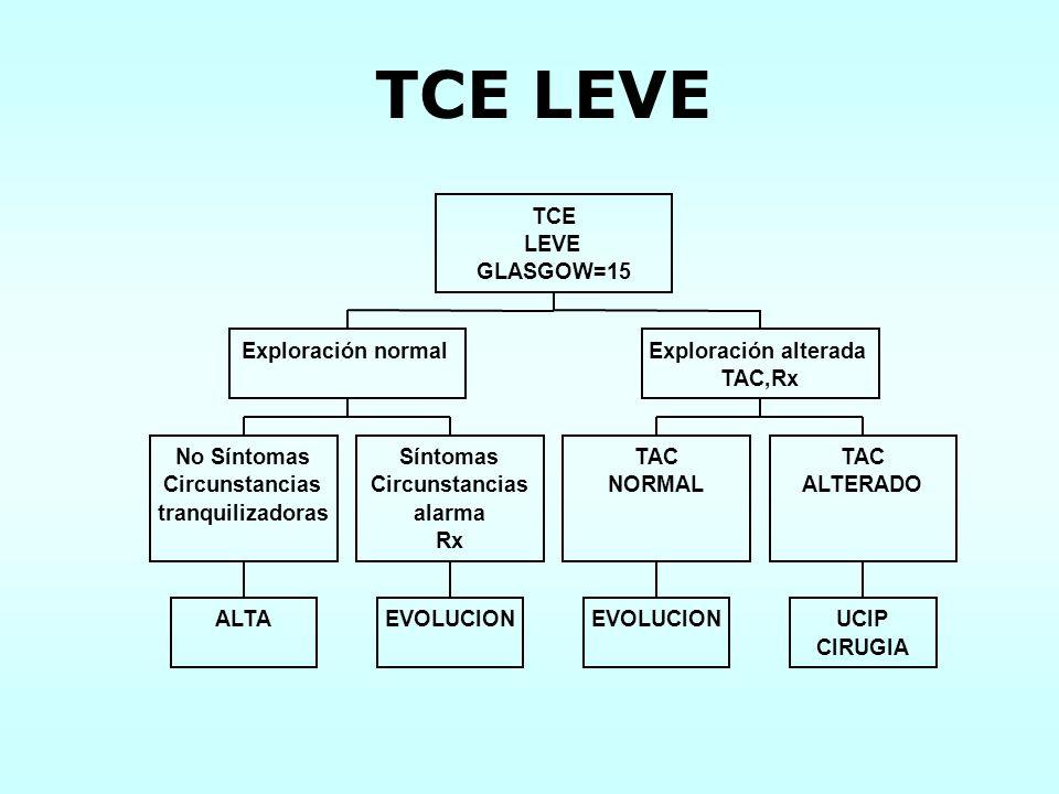 TCE LEVE ALTA No Síntomas Circunstancias tranquilizadoras EVOLUCION