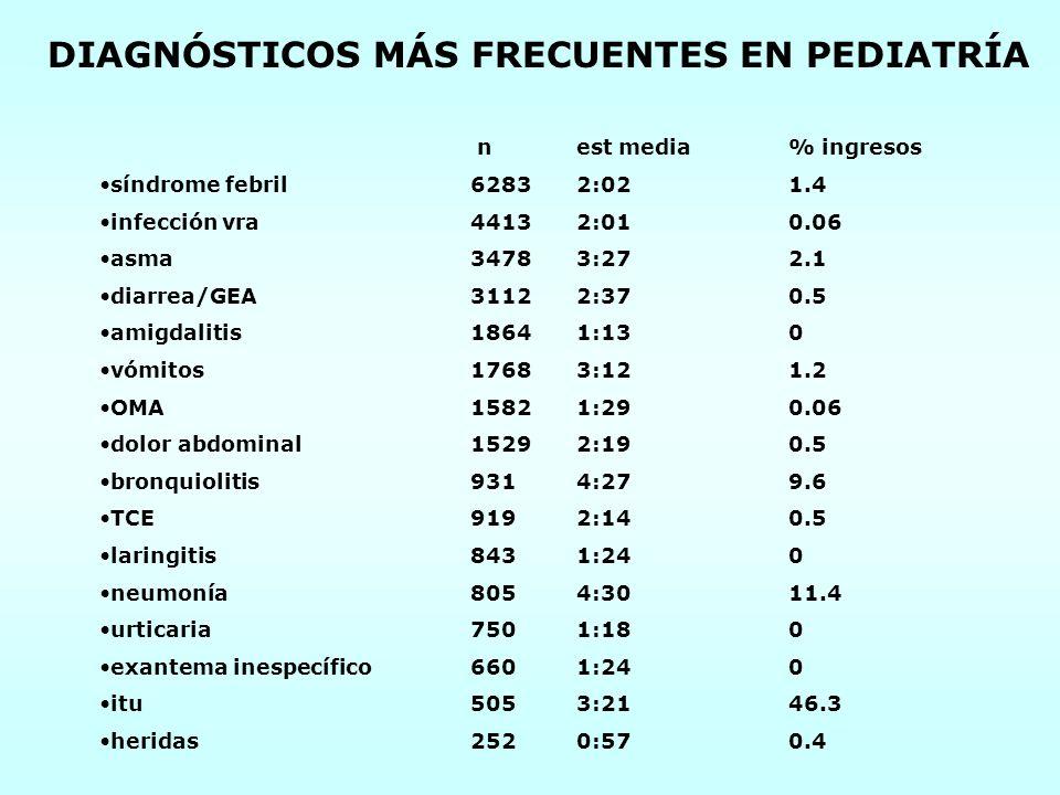DIAGNÓSTICOS MÁS FRECUENTES EN PEDIATRÍA