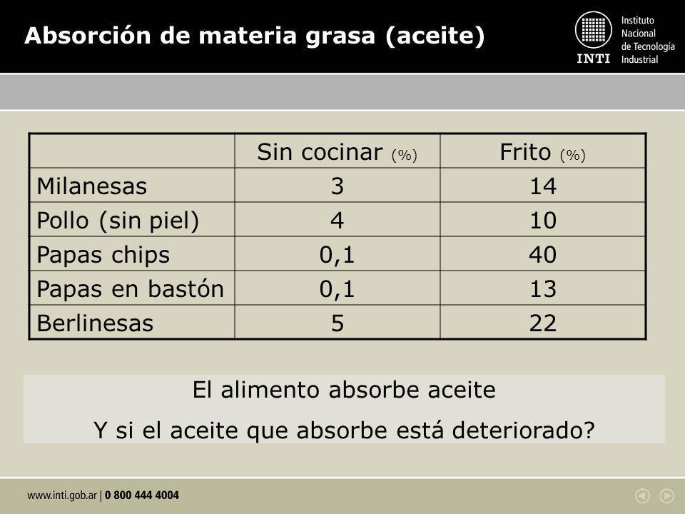 Absorción de materia grasa (aceite)