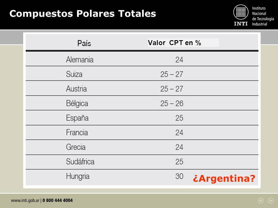 Compuestos Polares Totales