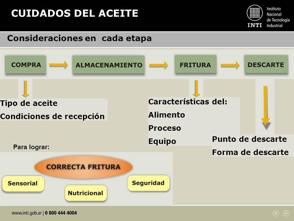 CUIDADOS DEL ACEITE Consideraciones en cada etapa Características del: