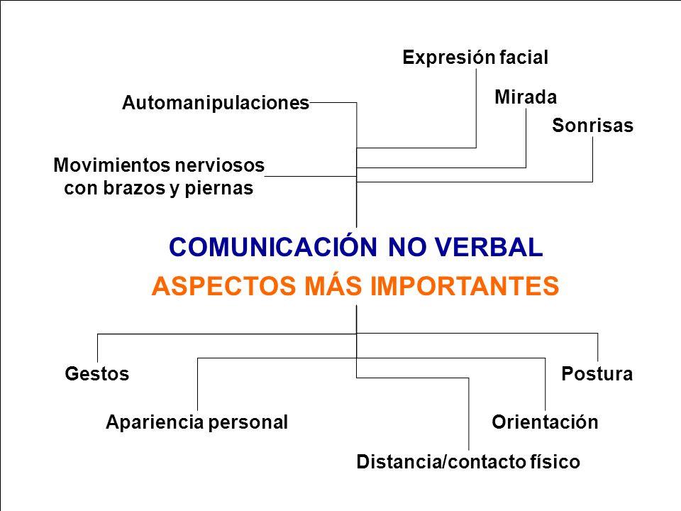 COMUNICACIÓN NO VERBAL ASPECTOS MÁS IMPORTANTES
