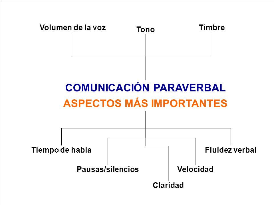 COMUNICACIÓN PARAVERBAL ASPECTOS MÁS IMPORTANTES