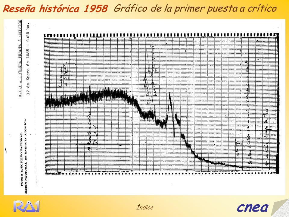 cnea Reseña histórica 1958 Gráfico de la primer puesta a crítico