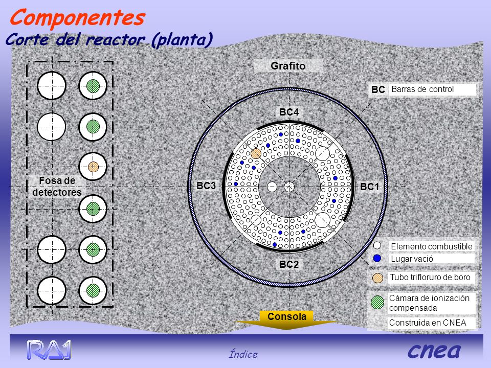 Componentes Corte del reactor (planta) Grafito BC BC4
