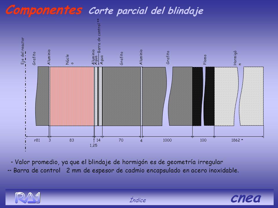 Componentes Corte parcial del blindaje Índice cnea Barra de control **