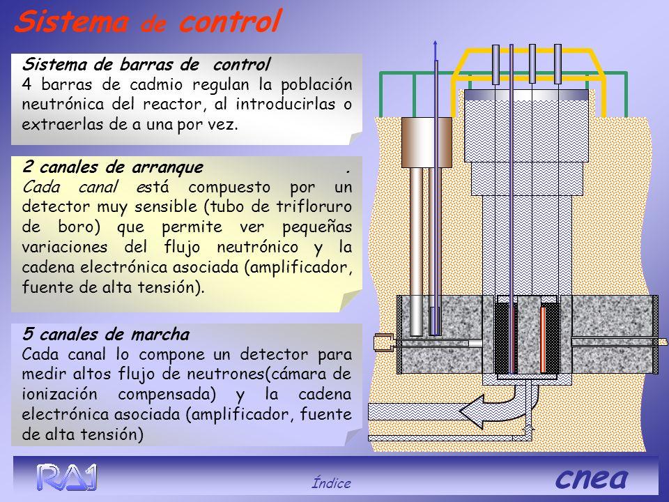 Sistema de control Sistema de barras de control