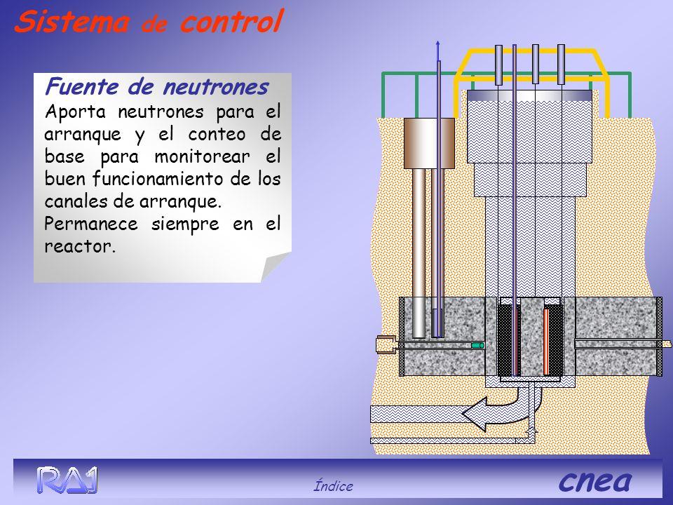 Sistema de control Fuente de neutrones