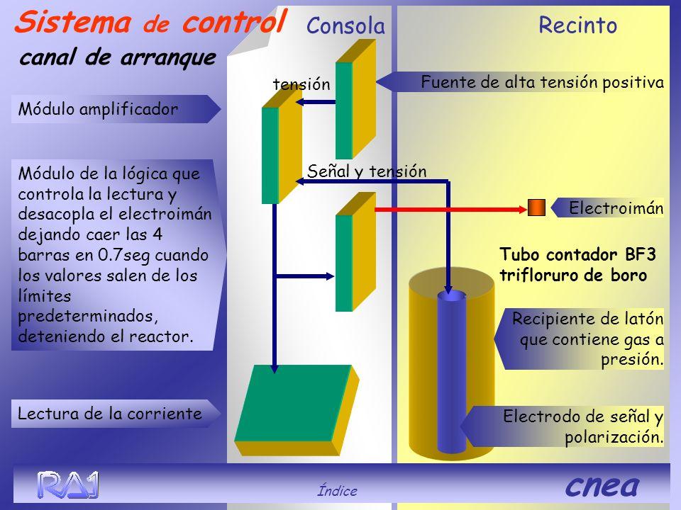 Sistema de control Consola Recinto canal de arranque tensión