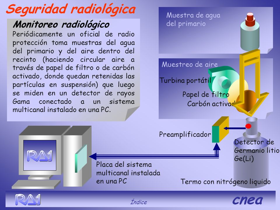 . Seguridad radiológica Monitoreo radiológico