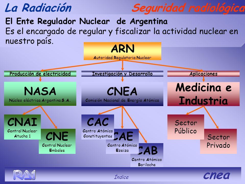 Investigación y Desarrollo Producción de electricidad