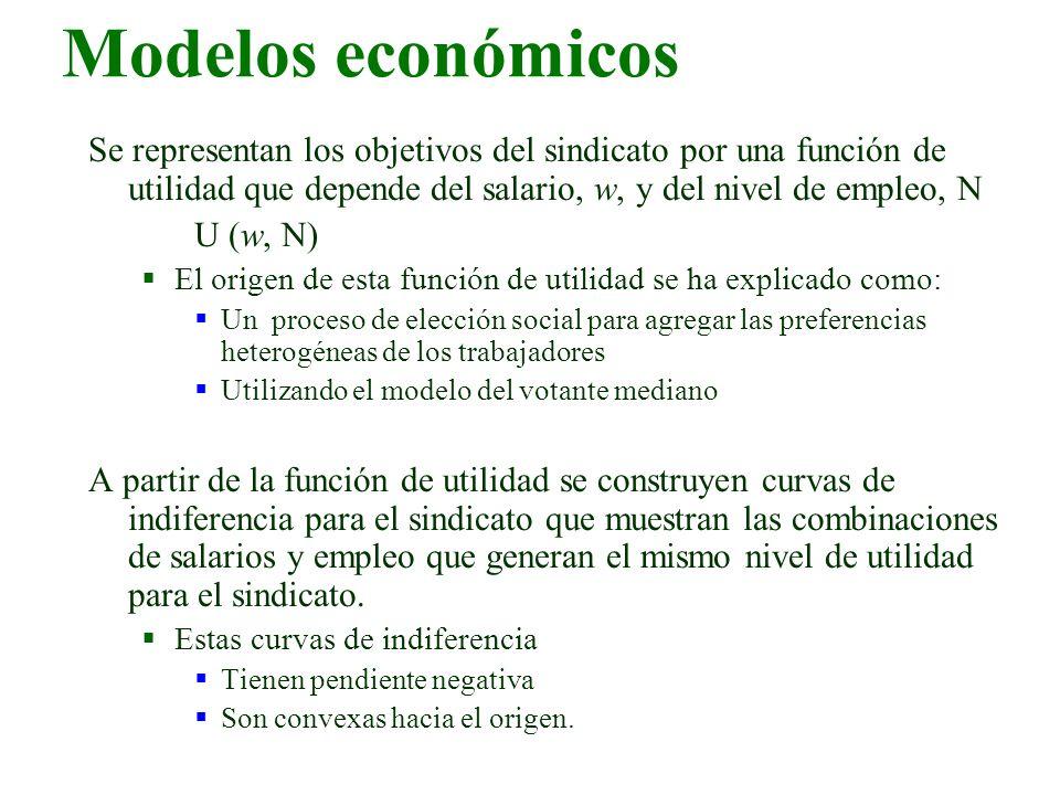 Modelos económicos Se representan los objetivos del sindicato por una función de utilidad que depende del salario, w, y del nivel de empleo, N.