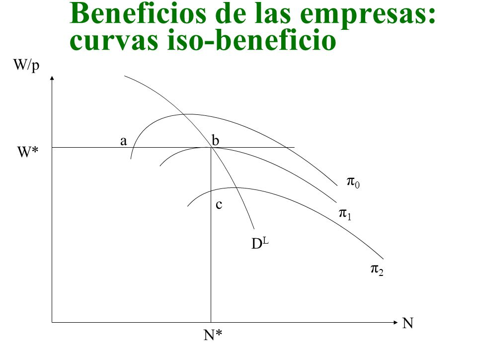 Beneficios de las empresas: curvas iso-beneficio