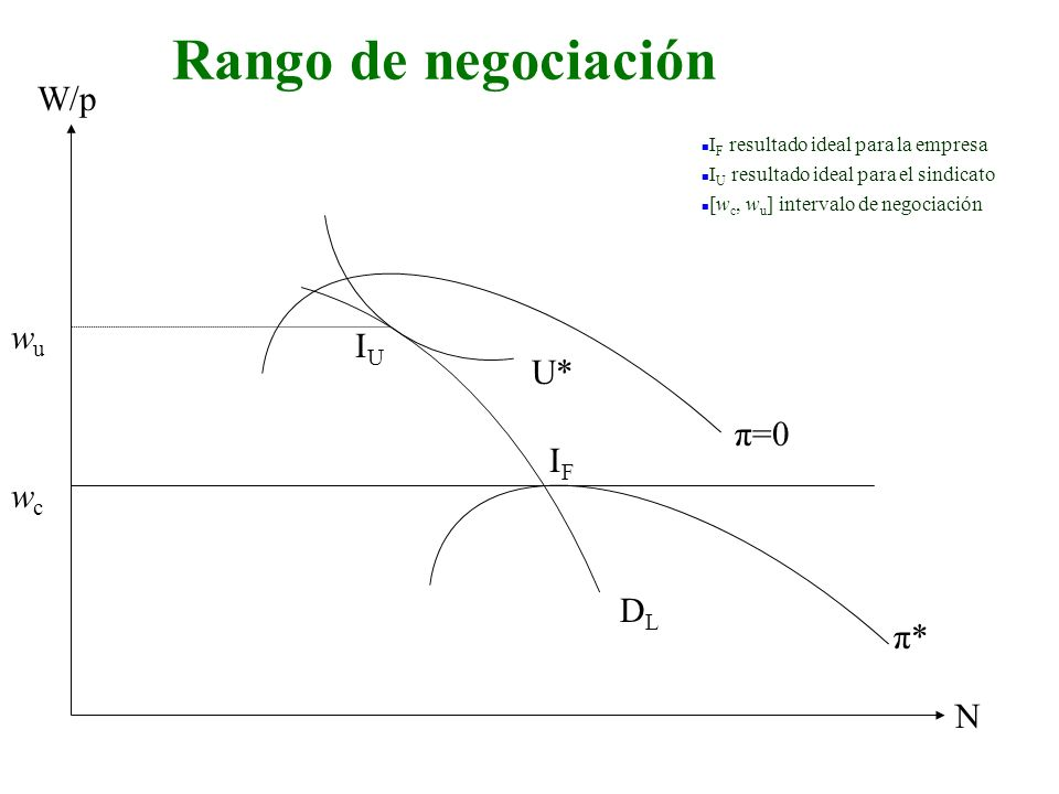Rango de negociación W/p wu IU U* π=0 IF wc DL π* N