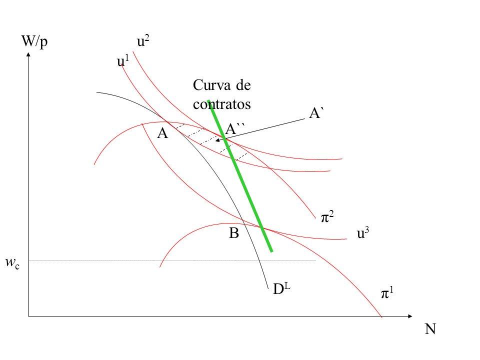 W/p u2 u1 Curva de contratos A` A`` A π2 B u3 wc DL π1 N