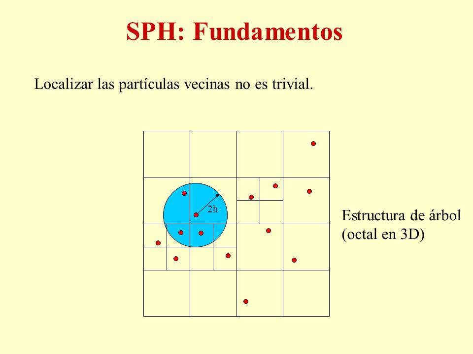 SPH: Fundamentos Localizar las partículas vecinas no es trivial.