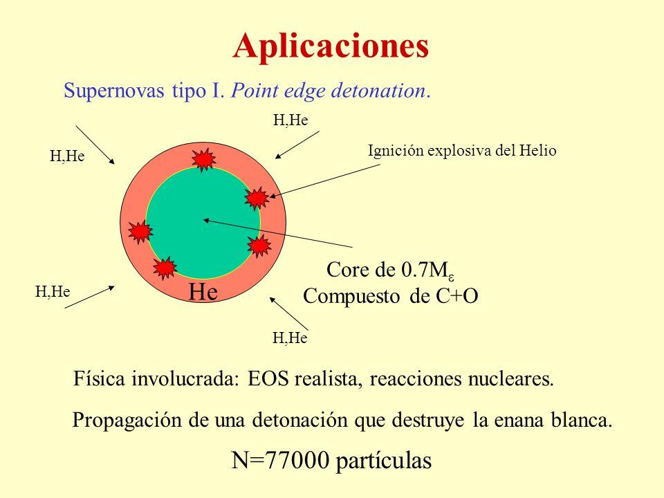 Aplicaciones He N=77000 partículas