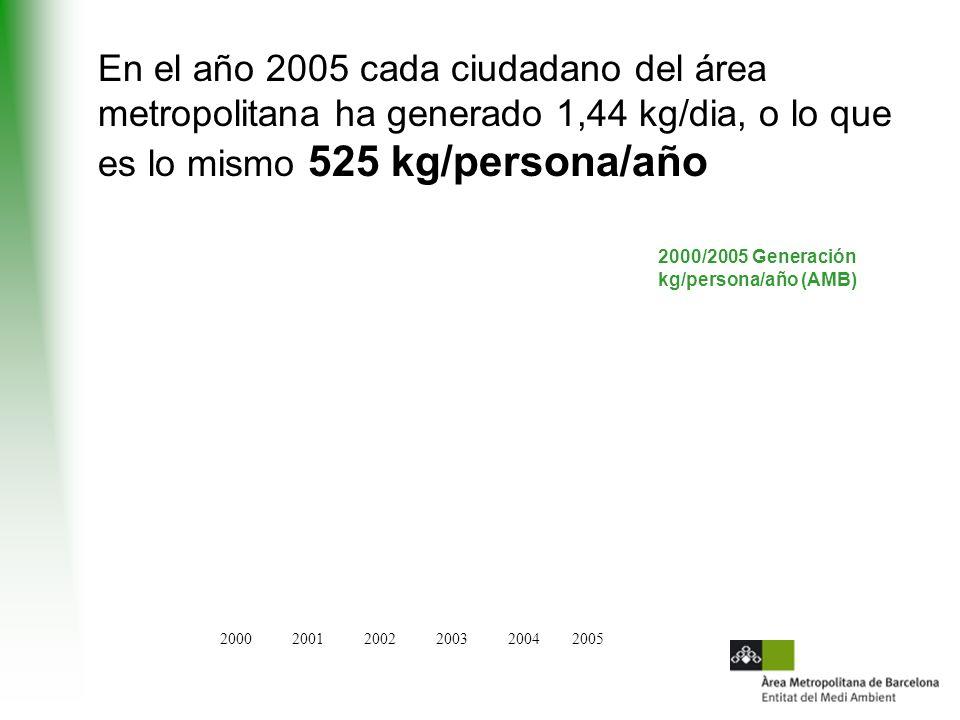 En el año 2005 cada ciudadano del área metropolitana ha generado 1,44 kg/dia, o lo que es lo mismo 525 kg/persona/año