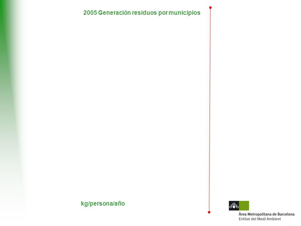 2005 Generación residuos por municipios