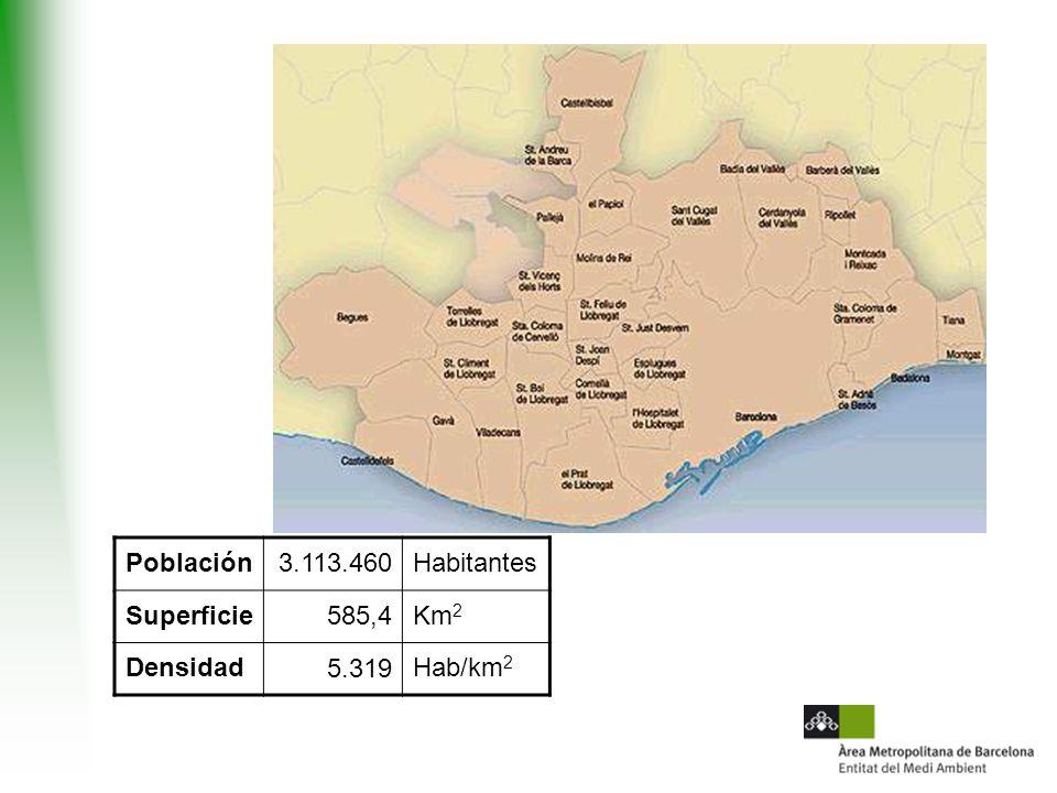Población 3.113.460 Habitantes Superficie 585,4 Km2 Densidad 5.319 Hab/km2