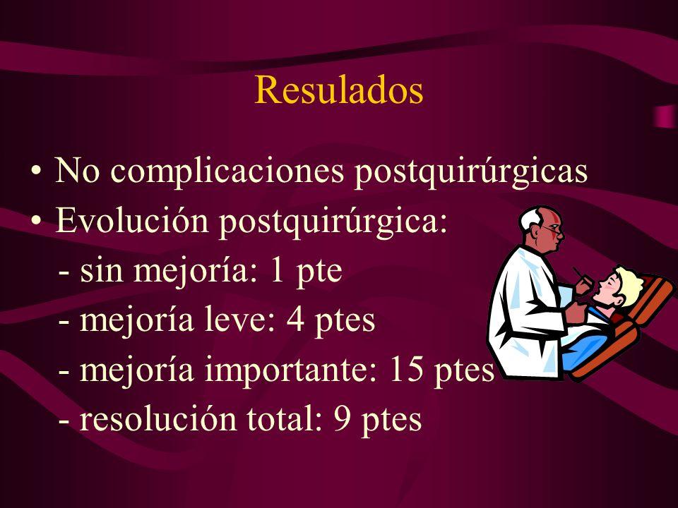 Resulados No complicaciones postquirúrgicas Evolución postquirúrgica: