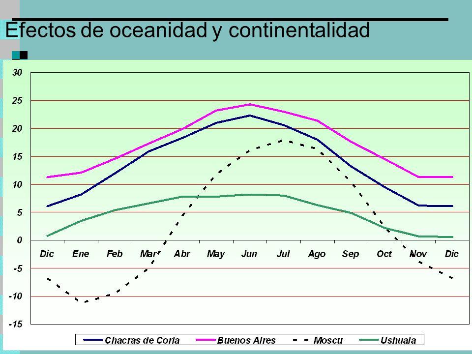 Efectos de oceanidad y continentalidad