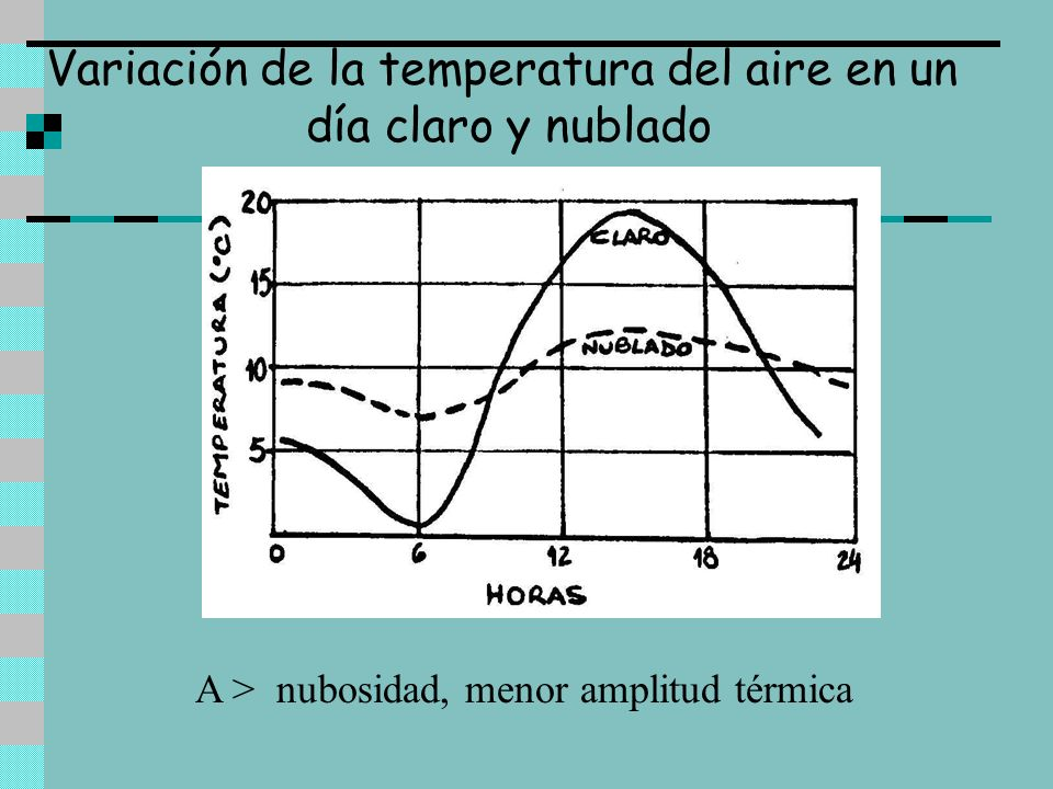 Variación de la temperatura del aire en un