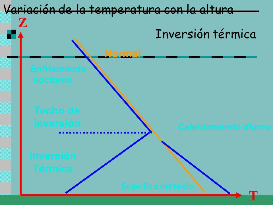 Z T Variación de la temperatura con la altura Inversión térmica Normal